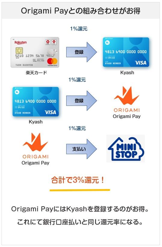 kyashはOrigami Payへの登録でお得になる