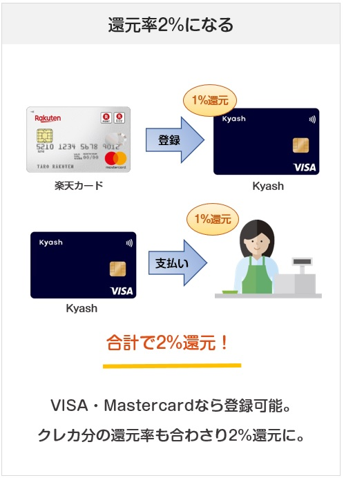 Kyashは還元率2%になるプリペイドカード