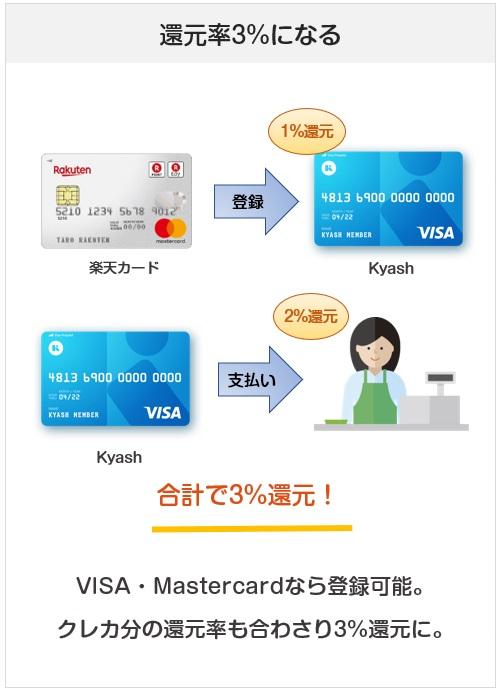 Kyashは還元率3%になるプリペイドカード