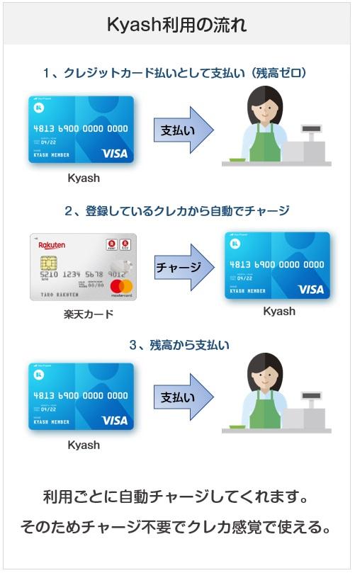 Kyashの支払い時の仕組み