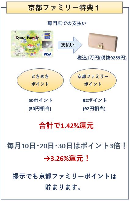 京都ファミリーカードは京都ファミリーでポイント付与