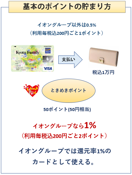 京都ファミリーカードの基本のポイントの貯まり方