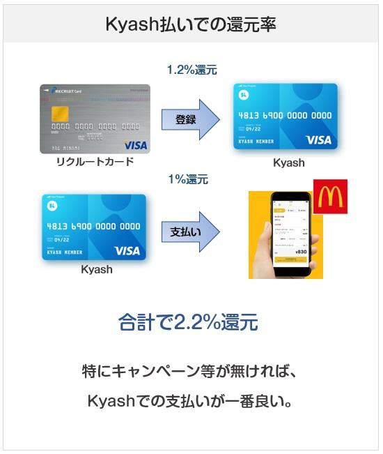 マクドナルドのスマホアプリ注文はKyash払いがおすすめ