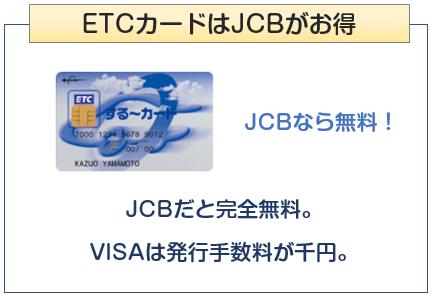 三菱地所グループカードのETCカードの年会費について