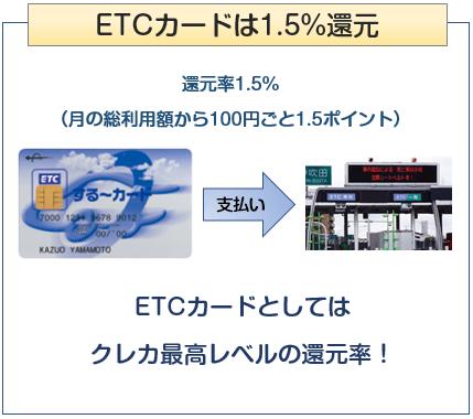 三菱地所グループカードのETCカードの還元率について