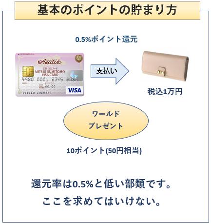 三井住友VISAアミティエカードの基本のポイントの貯まり方