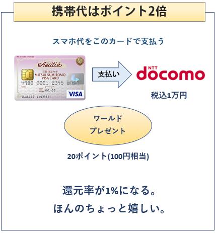 三井住友VISAアミティエカードは携帯代がポイント2倍