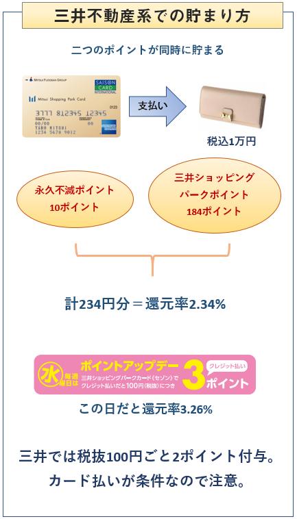 三井ショッピングパークカードの三井系でのポイントの貯まり方