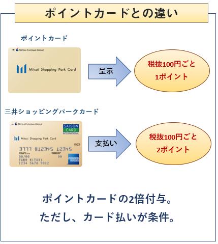 三井ショッピングパークカードとポイントカードの違い
