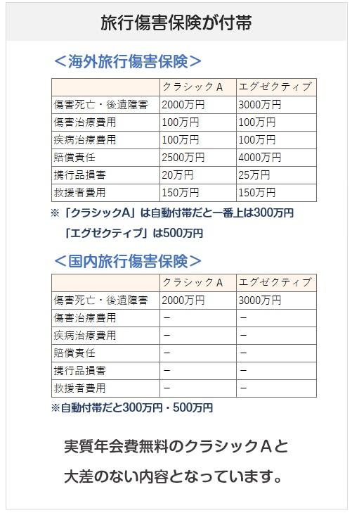三井住友VISAエグゼクティブカードの旅行傷害保険について