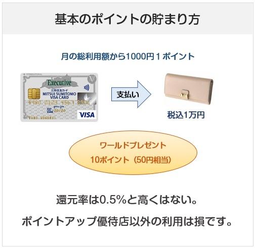 三井住友VISAエグゼクティブカードのポイント付与について