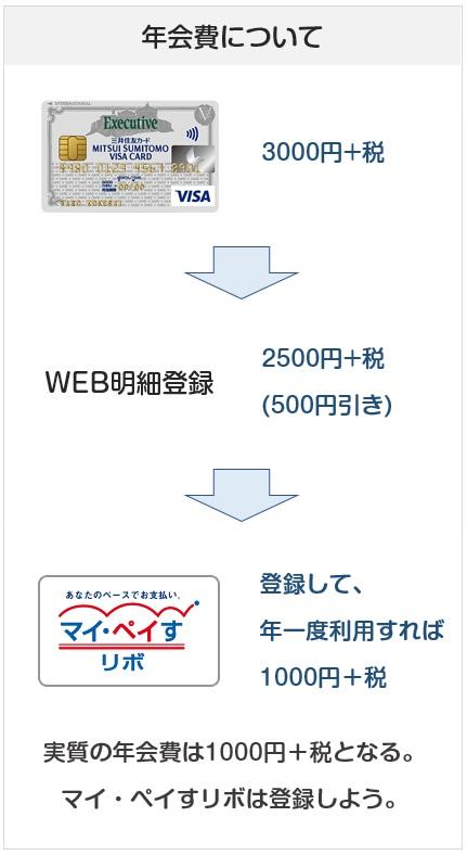 三井住友VISAエグゼクティブカードの年会費について(割引の説明等)