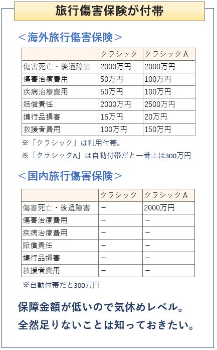 三井住友VISAクラシックカードの旅行傷害保険説明