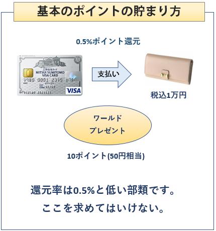 三井住友VISAクラシックカードの基本のポイントの貯まり方
