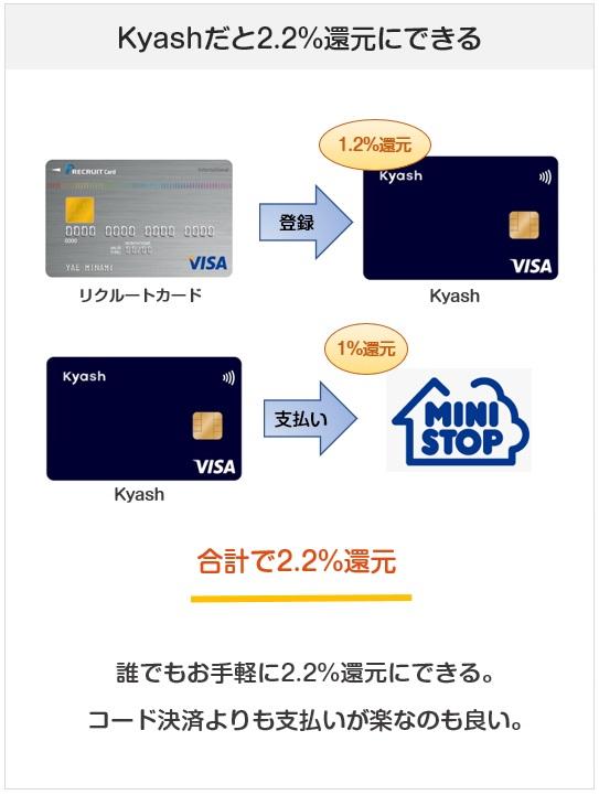 ミニストップでのKyash払いでの還元率(リクルートカード使用)
