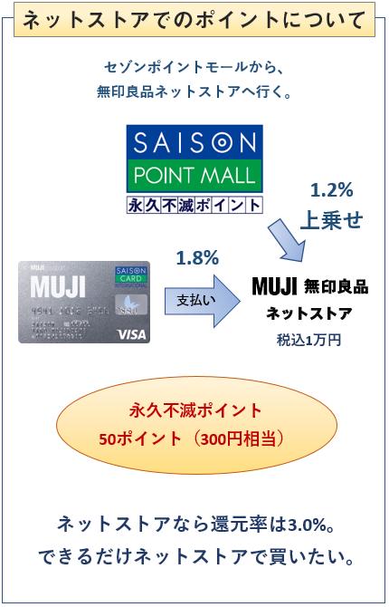 MUJIカード(無印良品カード)の無印良品のネットストアでのポイント付与について