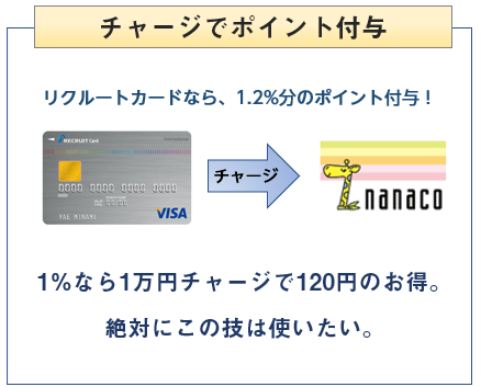 リクルートカードはnanacoチャージで1.2%還元