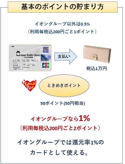 日本点字図書館カードの基本のポイントの貯まり方