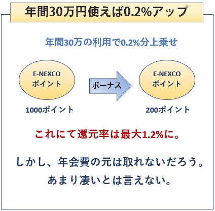 ニコス E-NEXCO pass カードは年30万円使うと0.2%アップ