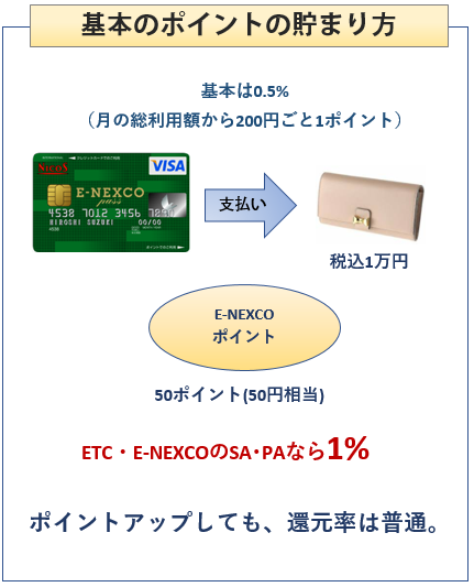 ニコス E-NEXCO pass カードの基本のポイントの貯まり方