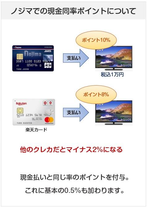ノジマ・ジャックス・JCBカードはノジマで現金同率のポイントを付与してくれるクレジットカード