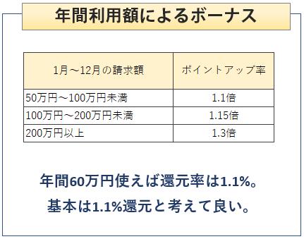 OMCカードの年間利用額によるボーナスポイント付与について