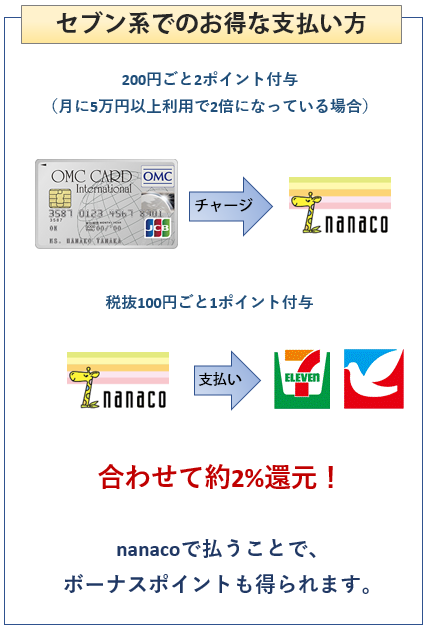 OMCカードのイトーヨーカドー、セブンイレブンでのお得な使い方