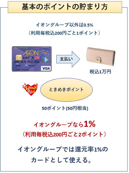 イオンSUGOCAカードの基本のポイントの貯まり方