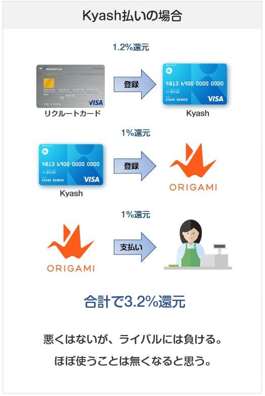 Origami Payの2019年10月からのKyash払いでの還元率について