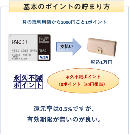 パルコカードの基本のポイントの貯まり方
