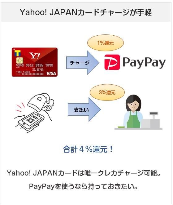 PayPay(ペイペイ)へのチャージで一番手軽なのはYahoo! JAPANカードでのチャージ