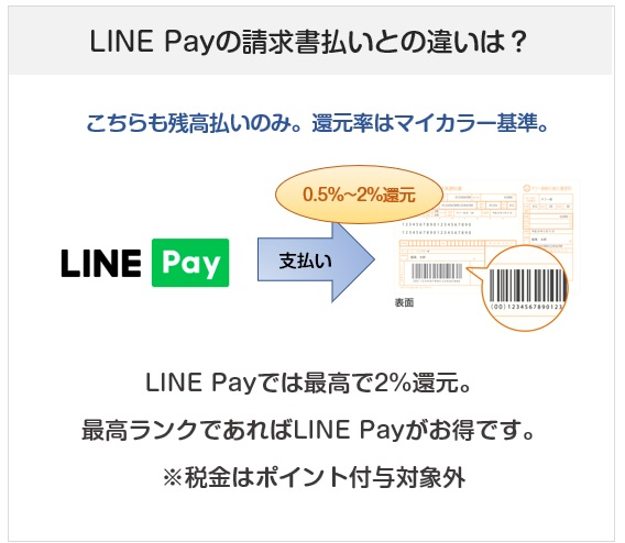LINE Payの請求書払いについて