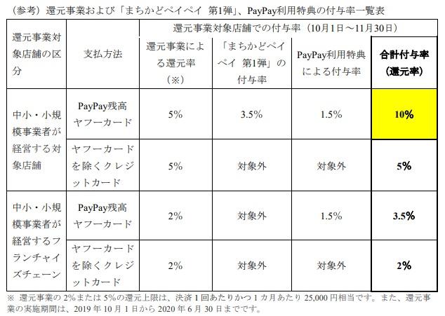 PayPay改悪詳細