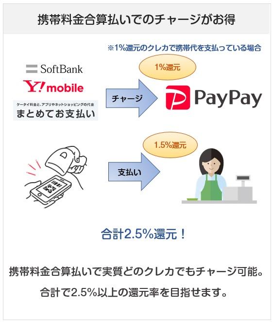 PayPay(ペイペイ)は携帯料金合算払いなら還元率1%上乗せできる