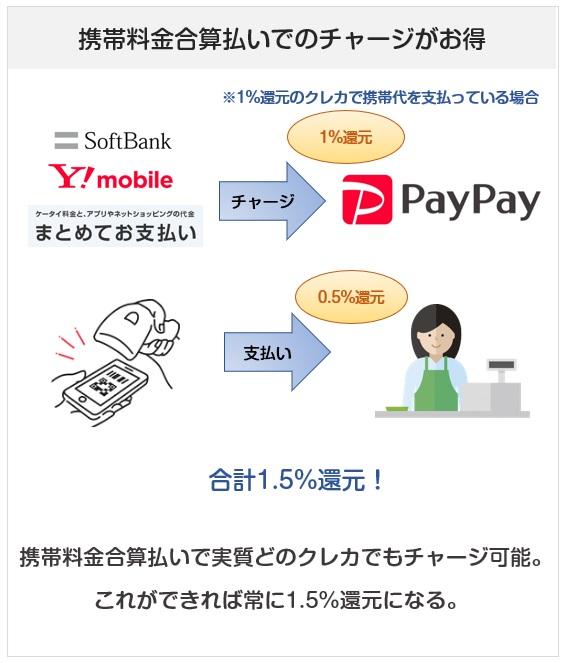PayPayのお得なチャージ方法