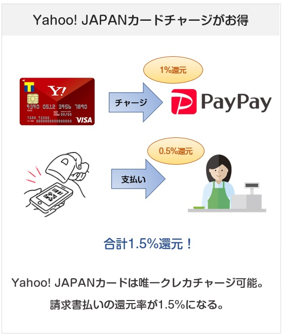 PayPay(ペイペイ)請求書払いはYahoo! JAPANカードチャージで還元率1.5%になる