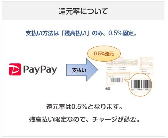 PayPay(ペイペイ)請求書払いの還元率について