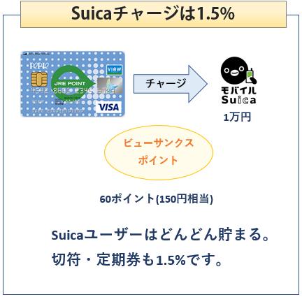 ペリエビューカードはSuicaチャージで1.5%還元
