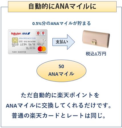楽天ANAマイレージクラブカードは自動的にANAマイルに