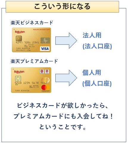 楽天ビジネスカードはこういう形になる