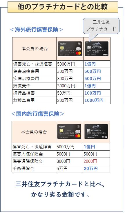 楽天ブラックカードと三井住友プラチナカードとの旅行傷害保険の比較表