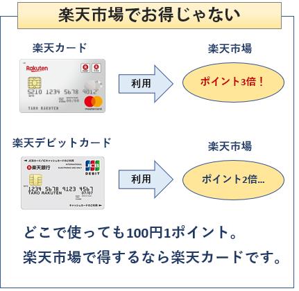 楽天デビットカードは楽天市場でお得じゃない