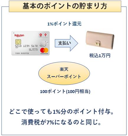 楽天カードの基本のポイントの貯まり方