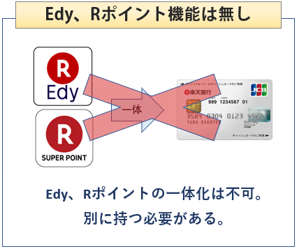 楽天銀行カードはEdyとRポイント機能が付かない