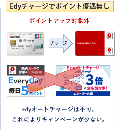 楽天銀行カードはEdyチャージでお得ではない