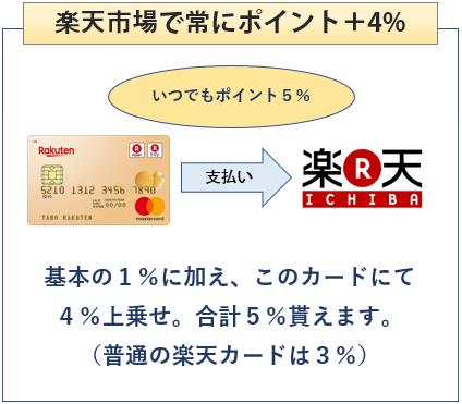 楽天ゴールドカードは楽天市場で常にポイント+4%になる楽天カード
