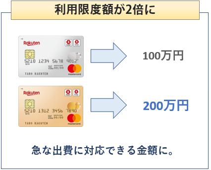 楽天ゴールドカードは利用限度額が2倍