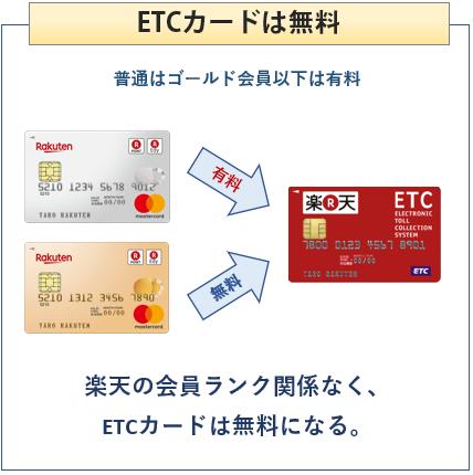 楽天ゴールドカードはETCカードが無料