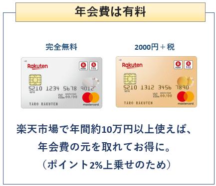 楽天ゴールドカードは年会費有料の楽天カード