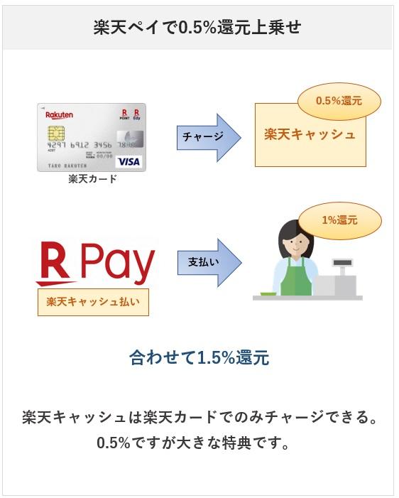楽天カードの楽天ペイ登録でのポイント付与・還元率について